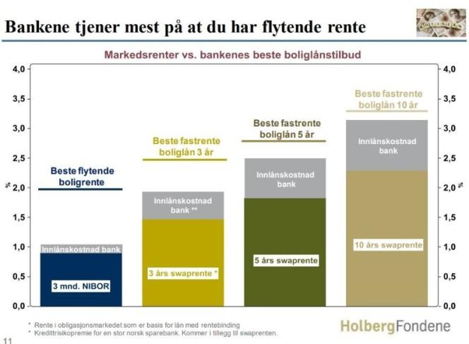 Fast vs flytende rente